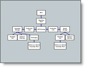 creating a process flowchartstep 2 creating your flowchart